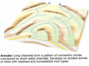 annular drainage pattern